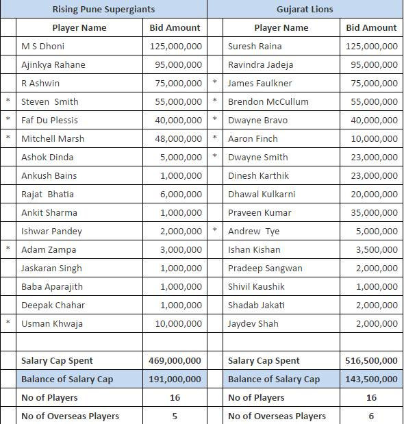 Most Expensive Players In IPL History (2008-2017)