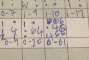 Dorchester-on-Thames CC's scorebook entry for the final over