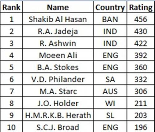 Test all-rounders rankings