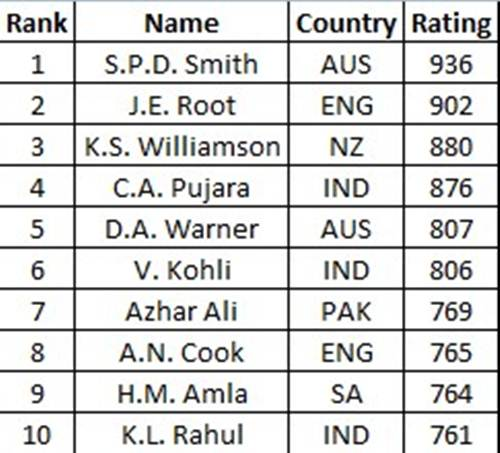 Test batsmen rankings