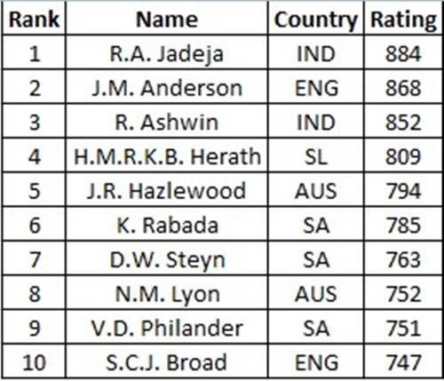 Test bowlers rankings