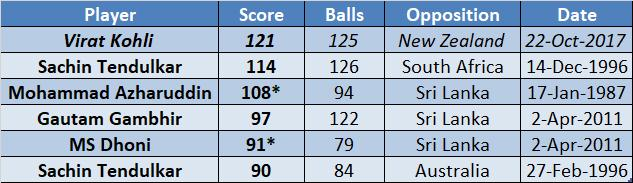 Highest ODI scores for India at Wankhede - CricTracker