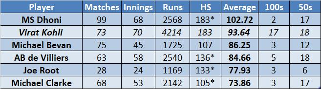 0c0b39fc5119 Considering the overall runs scored in ODI cricket while chasing