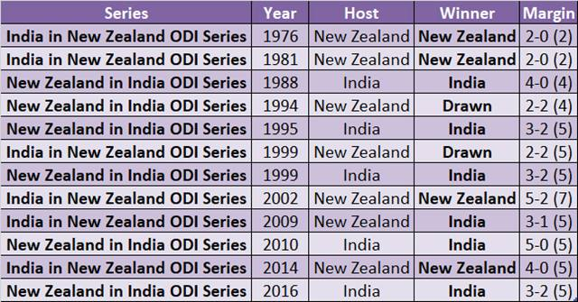 India v New Zealand, ODI series 2017 - Statistical Preview