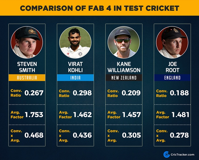 Statistical Analysis Smith Kohli Williamson Root And