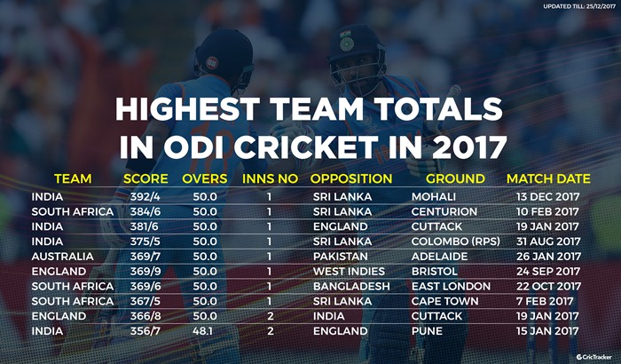 Highest Team totals in ODIs in 2017