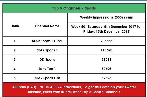 DD Sports noses past Sony Ten in December weekly impressions