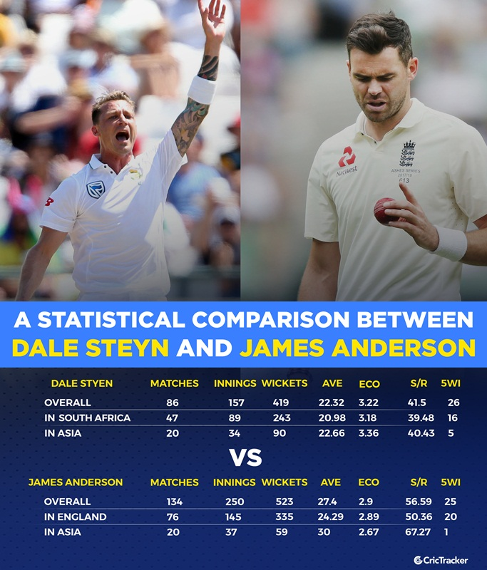 A statistical comparison between Dale Steyn and James Anderson