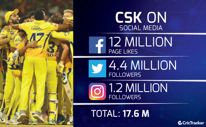 Chennai-Super-Kings-followers-on-Facebook-instagram-and-Twitter