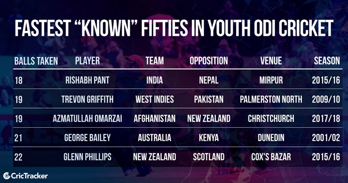 Fastest fifties in Youth ODIs | CricTracker