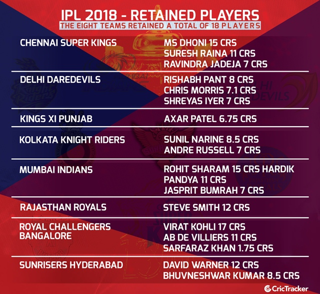 Mumbai Indians Vs Chennai Super Kings Songs 2018: IPL Auction 2018: VIVO IPL Player Auction, Live News