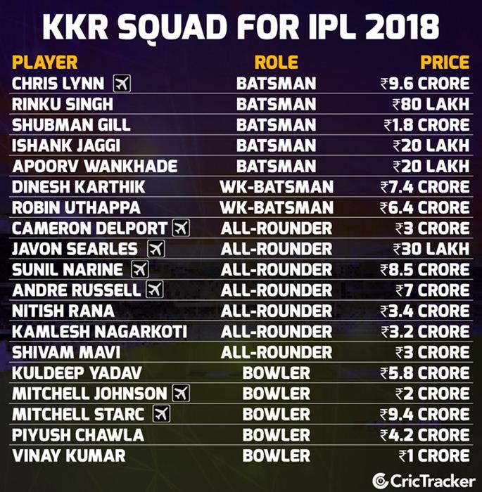 KKr Squad for IPL 2018 | CricTracker.com