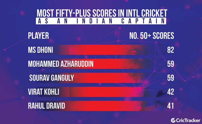 Most fifty-plus scores as Indian captain in intl cricket