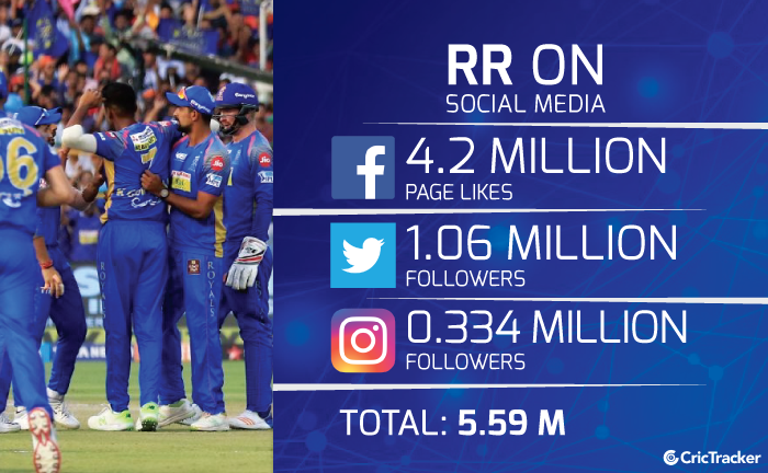 Rajasthan-Royals-followers-on-Facebook-instagram-and-Twitter