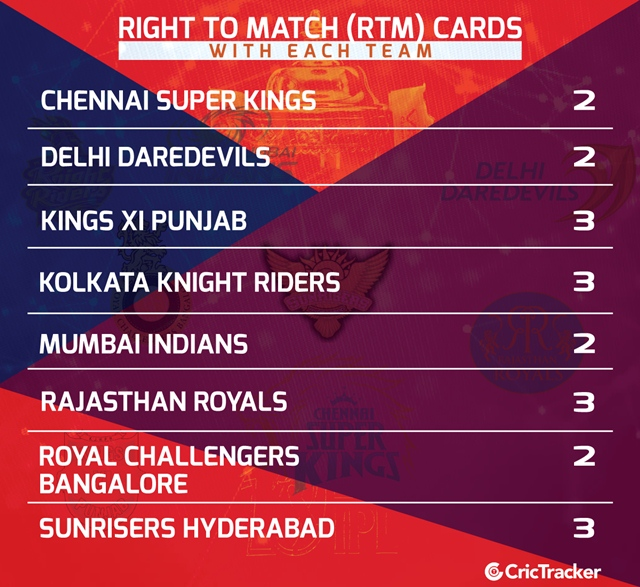 IPL Auction 2018 RTM Cards | CricTracker