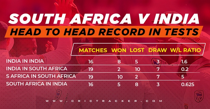 South Africa v India in Tests Head to Head