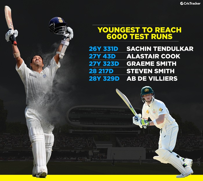 Youngest to 6000 Test runs