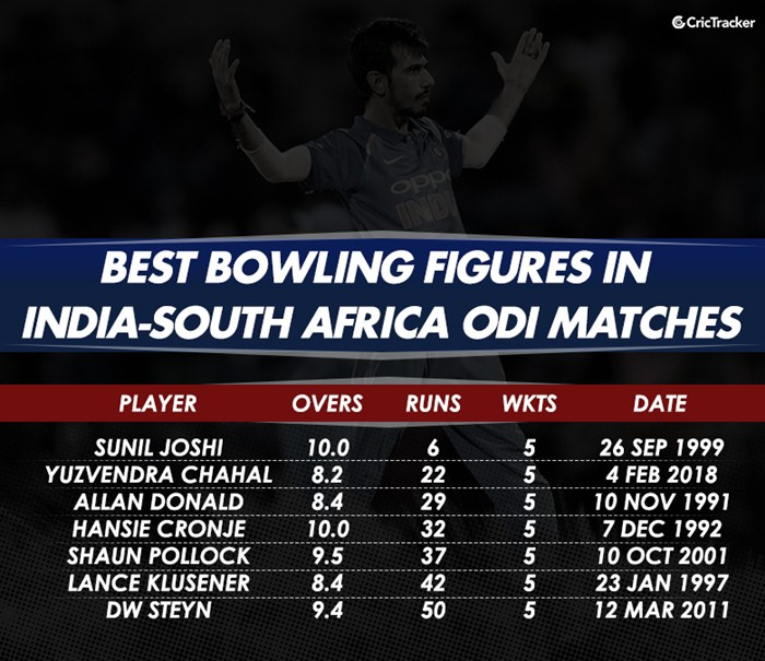 Best Bowling Figures india and south africa | CricTracker.com