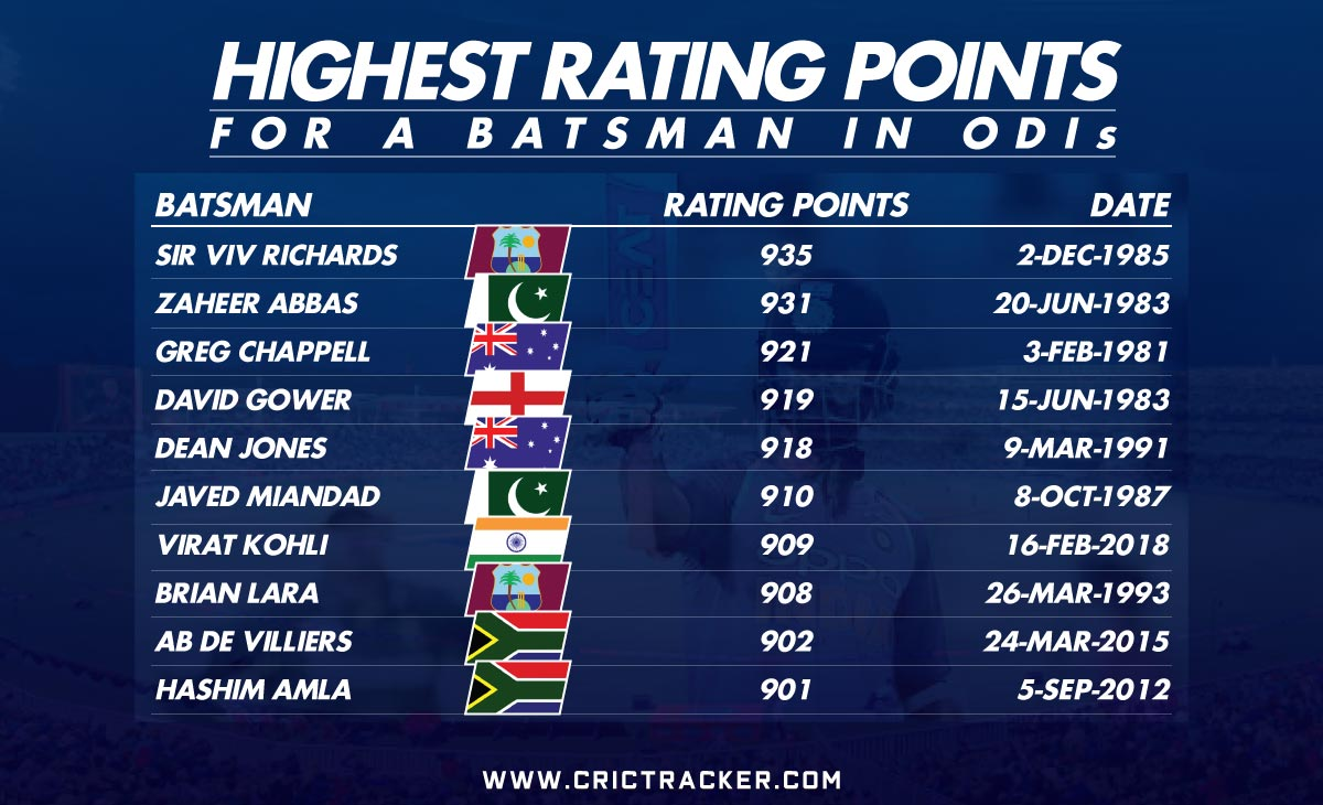 HIGHEST-RATING-POINTS IN ODIs