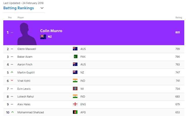 Colin Munro reclaims top spot in T20 world batting rankings