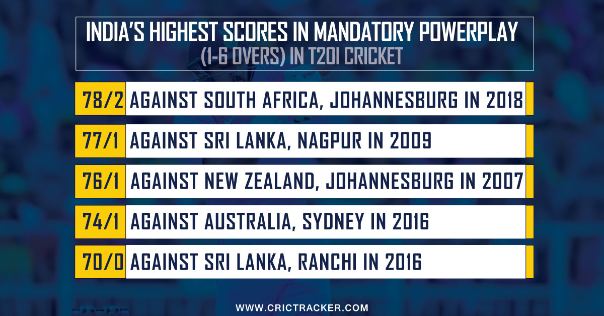 India's-highest-scores-in-mandatory-powerplay.png