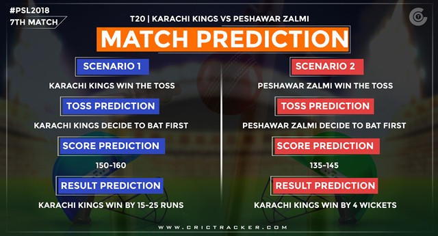 Match predictions