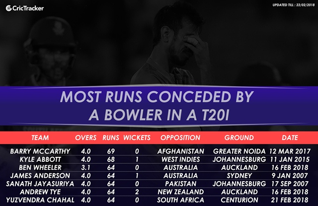Most runs conceded by a bowler in T20I