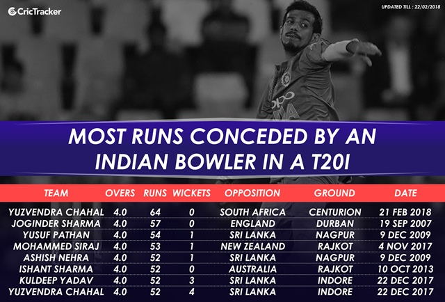 Most runs conceded by an Indian bowler in T20I