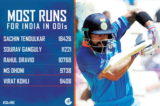 India wicketkeeper MS Dhoni 46 runs away from ODI history