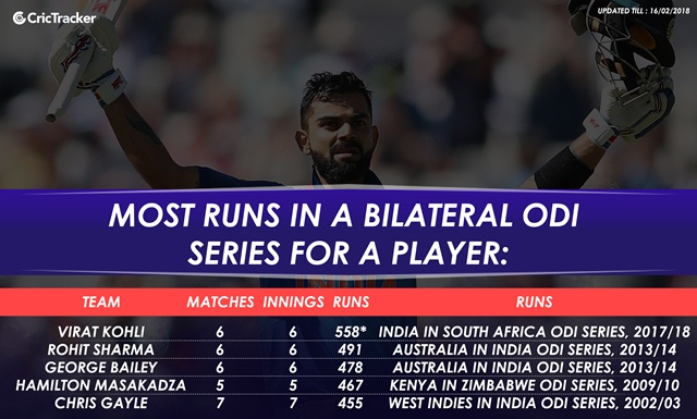 Most runs in a bilateral series