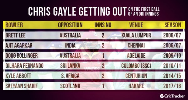 Chris-Gayle-getting-out-on-the-first-ball-of-an-ODI-innings
