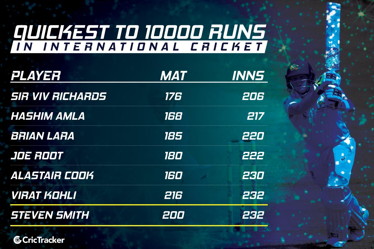 Fastest-to-10000-runs-cricket-Steve-Smith