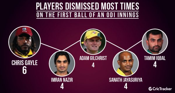 Players-dismissed-most-times-by-the-first-ball-of-an-ODI-innings