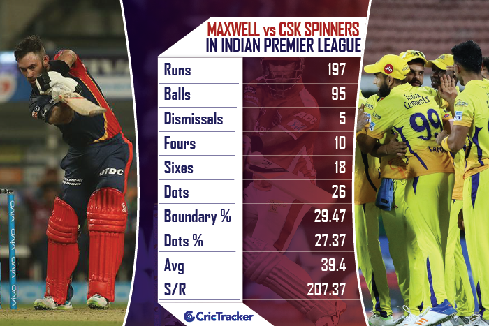 Chennai Super Kings face resurgent Delhi Daredevils in Pune today