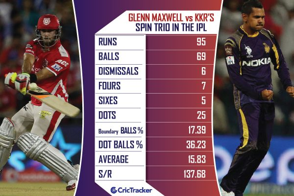 Glenn-Maxwell-vs-KKRs-spin-trio-in-the-IPL