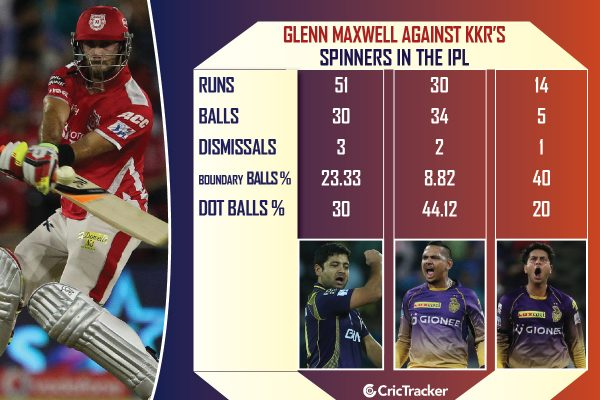 Glenn-Maxwell-vs-KKRs-spin-trio-in-the-IPL-b