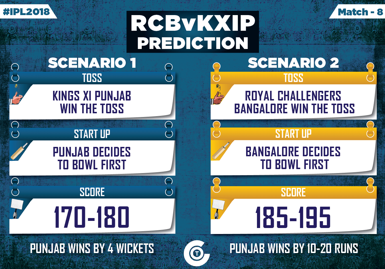 IPL-2018-RCBvKXIP-Match-8-Prediction