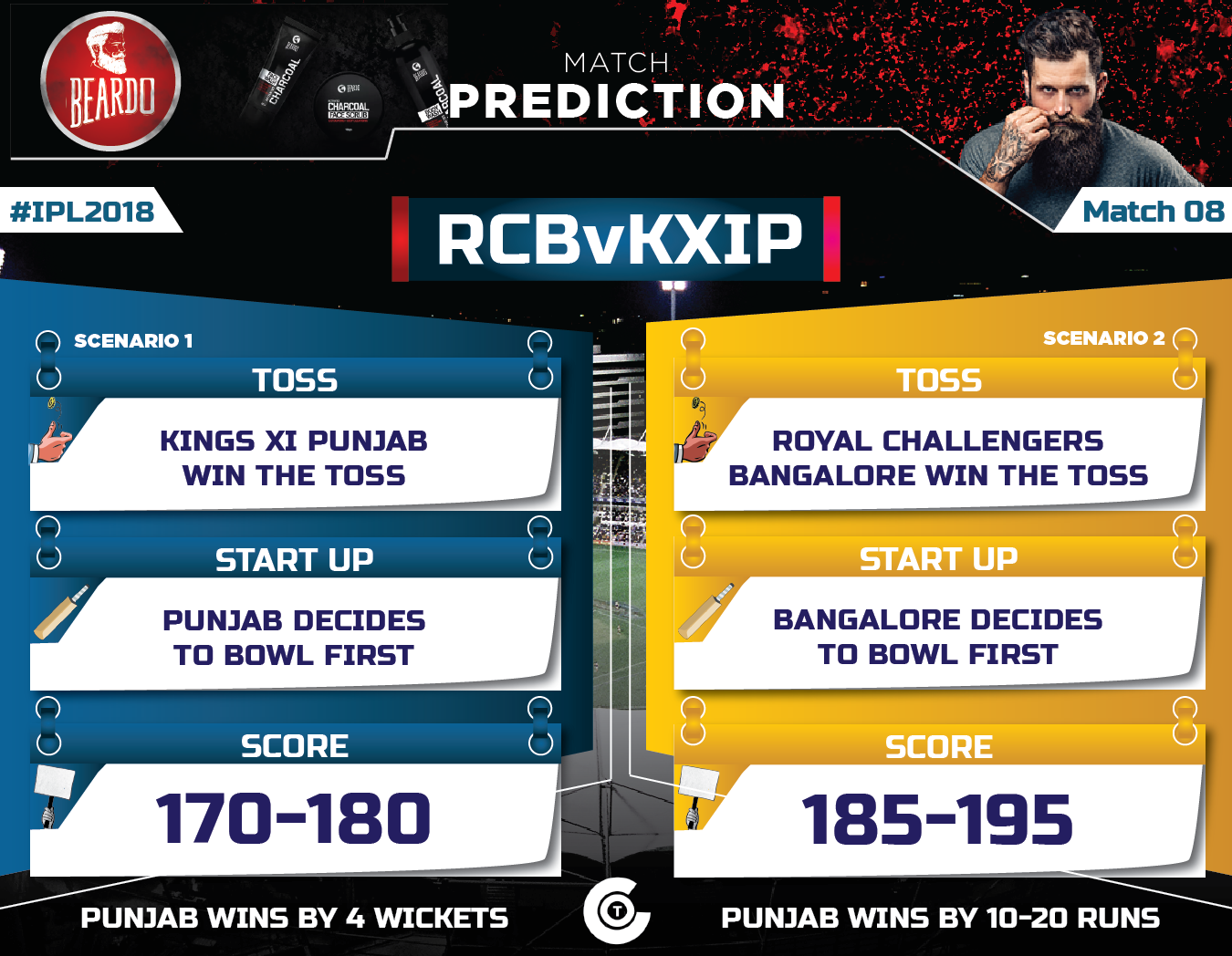 IPL-2018-RCBvKXIP-Match-Prediction