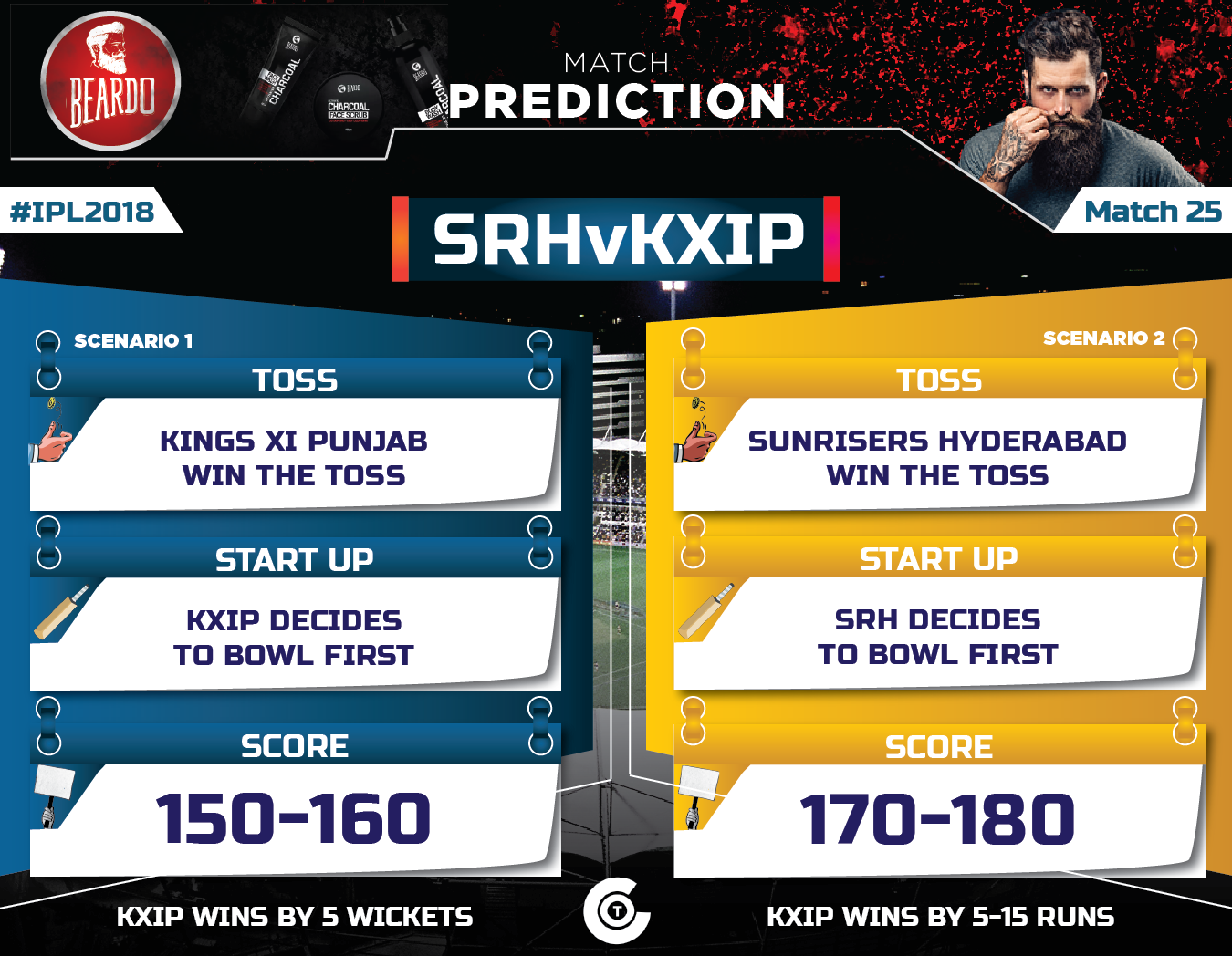 Srh vs kxip 2018 match prediction