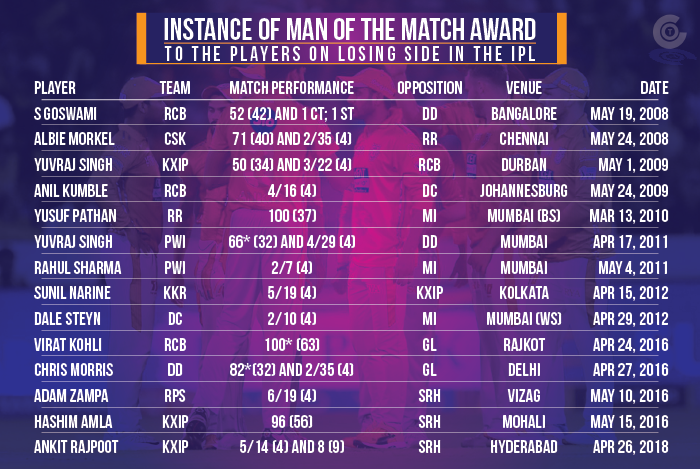 Instance-of-man-of-the-match-award-to-the-players-on-losing-side-in-IPL