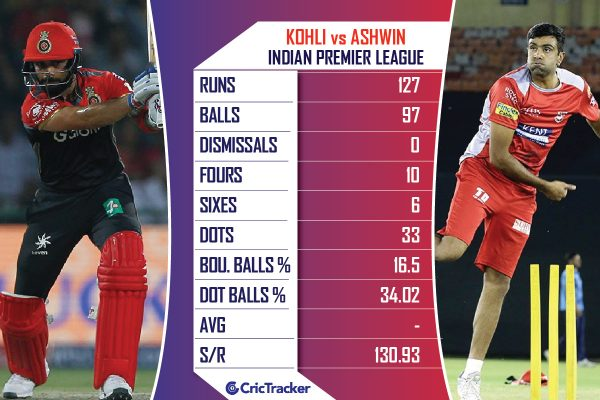 KOHLI-vs-ASHWIN-IN-IPL
