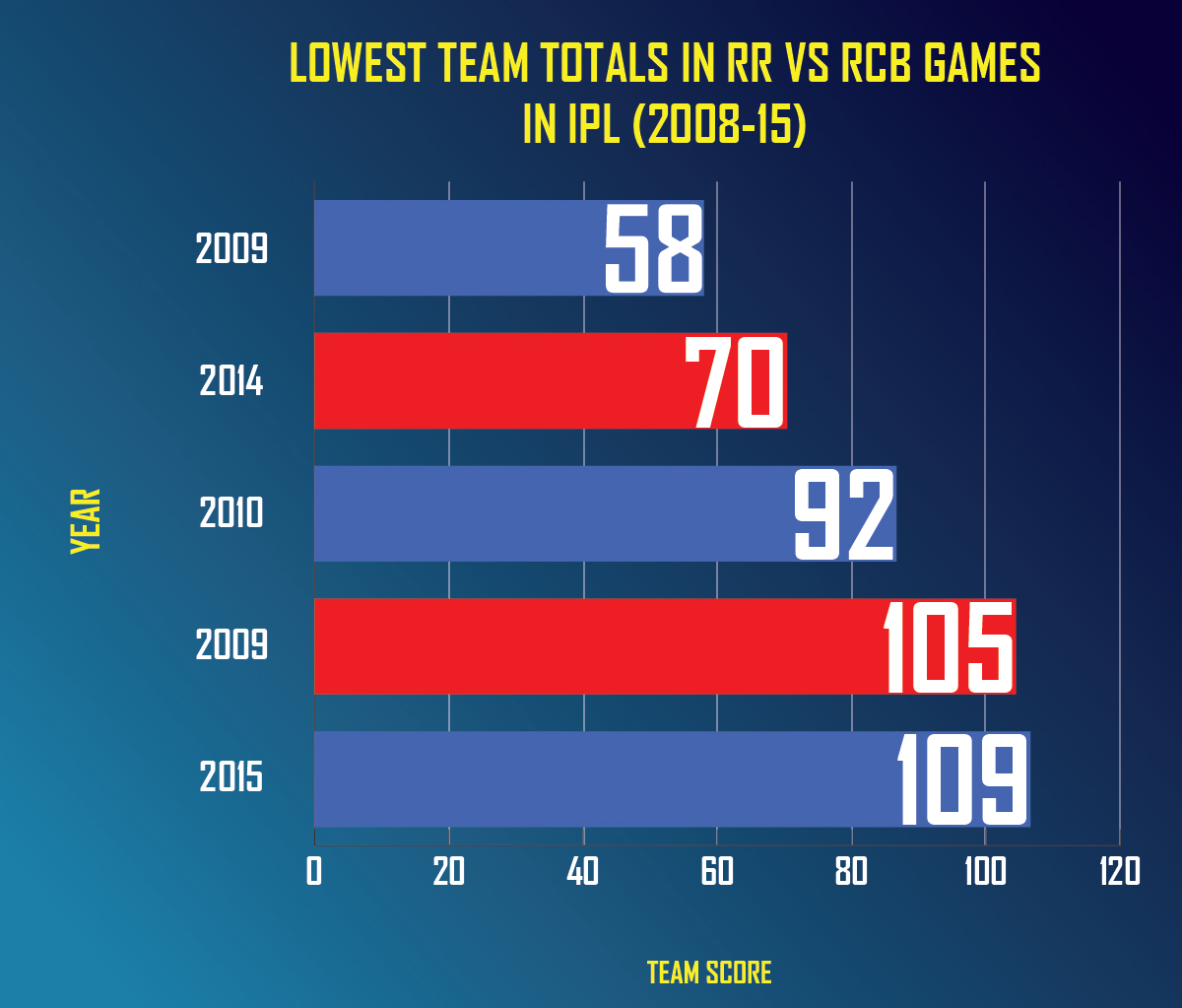 IPL-2018: RCB look to stretch winning momentum against Royals