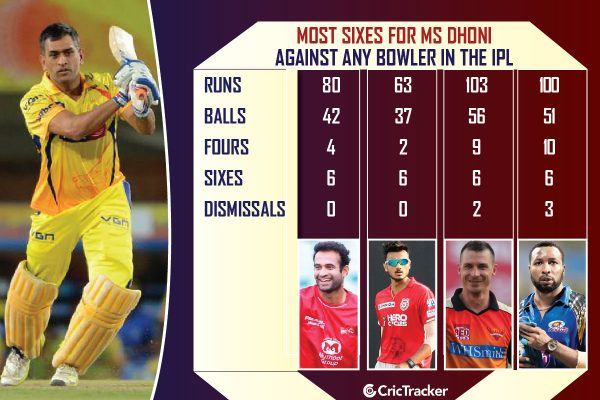 Most-sixes-for-MS-Dhoni-against-any-bowler-in-the-IPL