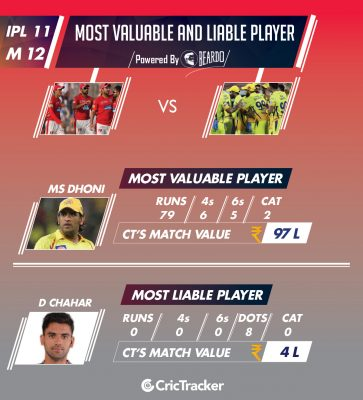 ipl-2018-KXIP-v-CSK-Performer-of-the-day-player-value-IPL-11