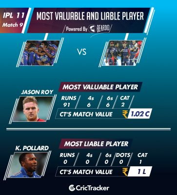 ipl-2018-MIvD-Performer-of-the-day-player-value-IPL