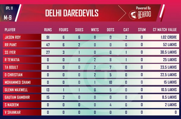 ipl-2018-MIvDD-Performer-of-the-day-player-value-IPL-DELHI-DARE-DEVILS
