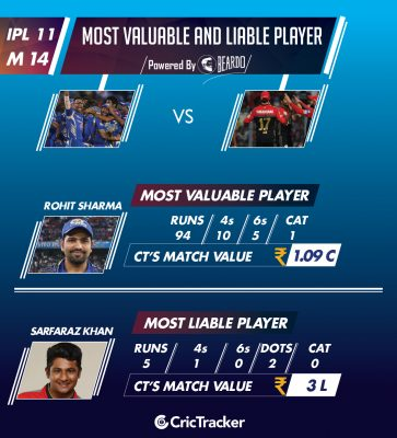 ipl-2018-MIvRCB-Performer-of-the-day