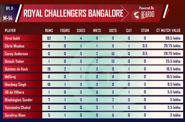 ipl-2018-MIvRCB-Performer-of-the-day-player-value-ROYAL-CHALLENGERS-BANGALORE-IPL
