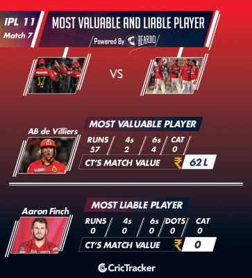 ipl-2018-RCBvKXIP-Performer-of-the-day-player-value-IPL