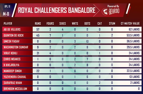 ipl-2018-RCBvKXIP-Performer-of-the-day-player-value-IPLROYAL-CHALLENGERS-BANGALORE